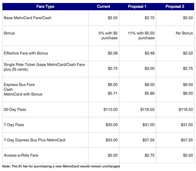 mta-fare-increase-table-2014